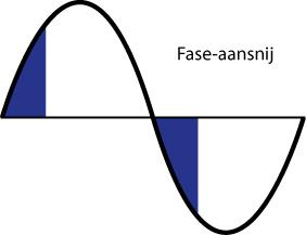 figuur fase-aansij