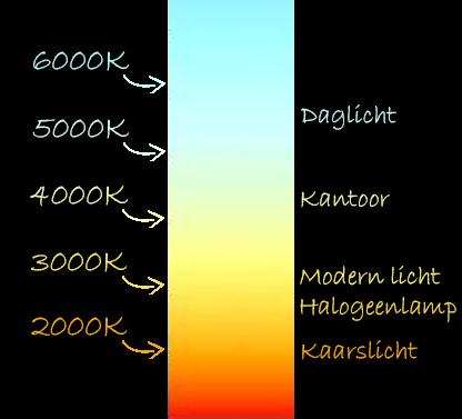Lichtkleuren Kelvin